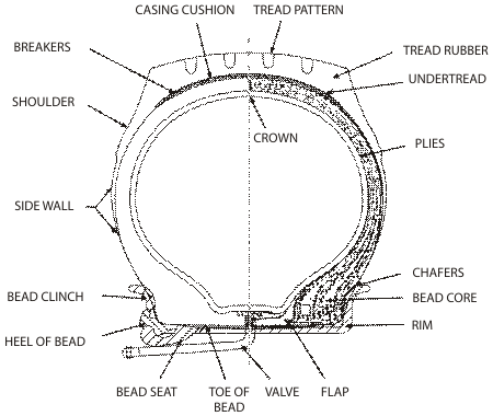 Components of a pneumatic Tyre